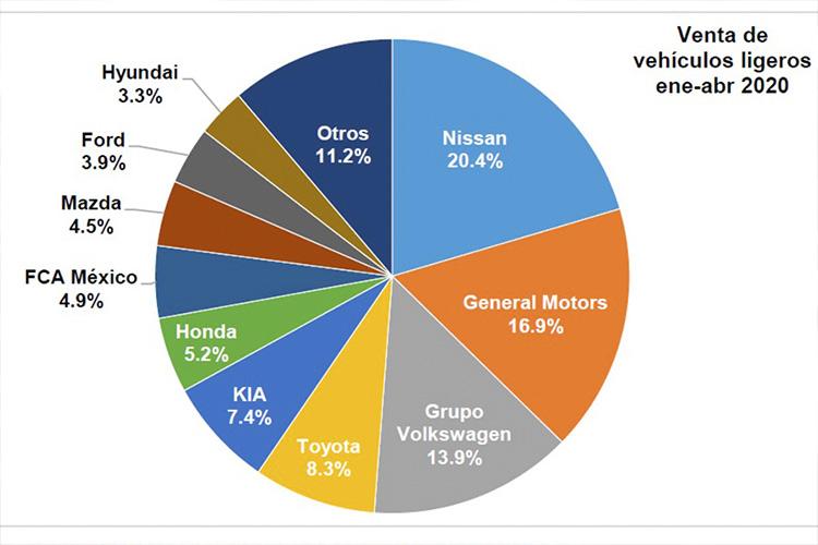 Venta de autos cae 64.5% en Abril 2020 ventas por marca