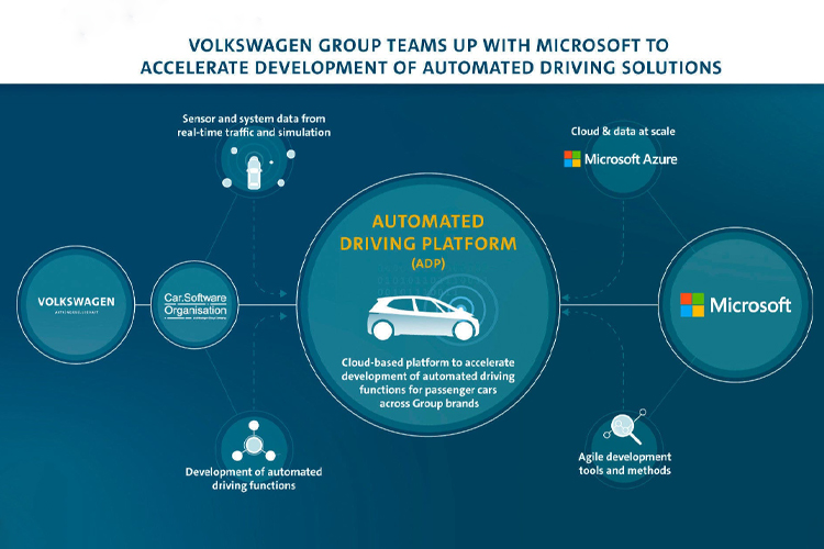 Volkswagen y Microsoft en alianza por coches autónomos carrocería innovaciones modelos diseño
